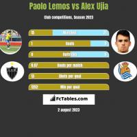 Paolo Lemos vs Alex Ujia h2h player stats