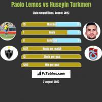 Paolo Lemos vs Huseyin Turkmen h2h player stats