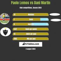Paolo Lemos vs Dani Martin h2h player stats