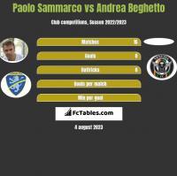 Paolo Sammarco vs Andrea Beghetto h2h player stats