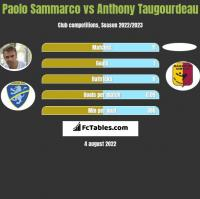 Paolo Sammarco vs Anthony Taugourdeau h2h player stats