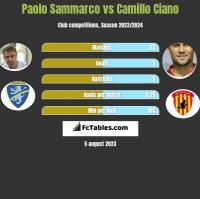 Paolo Sammarco vs Camillo Ciano h2h player stats