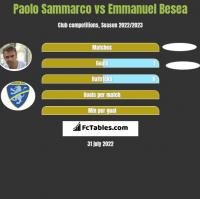 Paolo Sammarco vs Emmanuel Besea h2h player stats