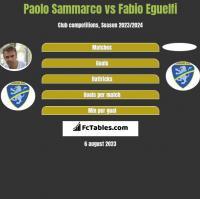 Paolo Sammarco vs Fabio Eguelfi h2h player stats