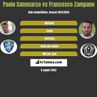 Paolo Sammarco vs Francesco Zampano h2h player stats