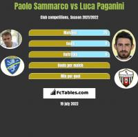 Paolo Sammarco vs Luca Paganini h2h player stats