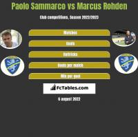 Paolo Sammarco vs Marcus Rohden h2h player stats
