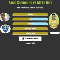 Paolo Sammarco vs Mirko Gori h2h player stats