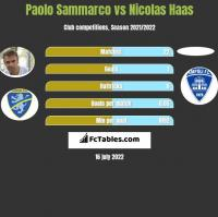 Paolo Sammarco vs Nicolas Haas h2h player stats