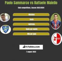 Paolo Sammarco vs Raffaele Maiello h2h player stats