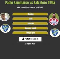 Paolo Sammarco vs Salvatore D'Elia h2h player stats