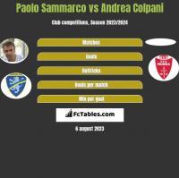 Paolo Sammarco vs Andrea Colpani h2h player stats