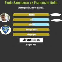 Paolo Sammarco vs Francesco Golfo h2h player stats