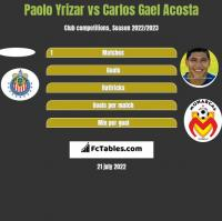 Paolo Yrizar vs Carlos Gael Acosta h2h player stats