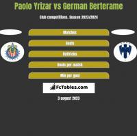 Paolo Yrizar vs German Berterame h2h player stats