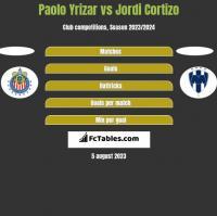 Paolo Yrizar vs Jordi Cortizo h2h player stats