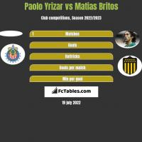 Paolo Yrizar vs Matias Britos h2h player stats