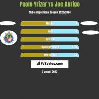 Paolo Yrizar vs Joe Abrigo h2h player stats