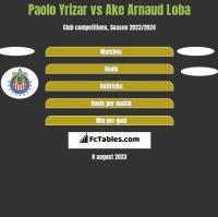 Paolo Yrizar vs Ake Arnaud Loba h2h player stats