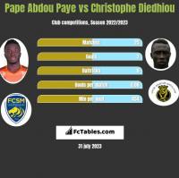 Pape Abdou Paye vs Christophe Diedhiou h2h player stats