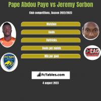 Pape Abdou Paye vs Jeremy Sorbon h2h player stats