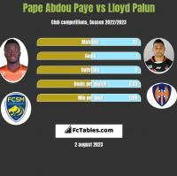 Pape Abdou Paye vs Lloyd Palun h2h player stats