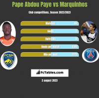 Pape Abdou Paye vs Marquinhos h2h player stats