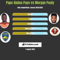 Pape Abdou Paye vs Morgan Poaty h2h player stats