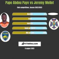 Pape Abdou Paye vs Jeremy Mellot h2h player stats