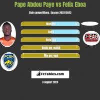 Pape Abdou Paye vs Felix Eboa h2h player stats
