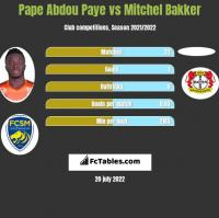 Pape Abdou Paye vs Mitchel Bakker h2h player stats