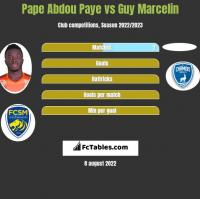 Pape Abdou Paye vs Guy Marcelin h2h player stats