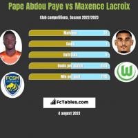 Pape Abdou Paye vs Maxence Lacroix h2h player stats
