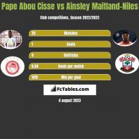 Pape Abou Cisse vs Ainsley Maitland-Niles h2h player stats