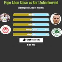 Pape Abou Cisse vs Bart Schenkeveld h2h player stats