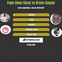 Pape Abou Cisse vs Bruno Gaspar h2h player stats