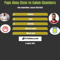Pape Abou Cisse vs Calum Chambers h2h player stats
