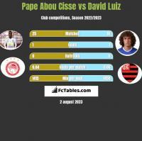Pape Abou Cisse vs David Luiz h2h player stats