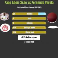 Pape Abou Cisse vs Fernando Varela h2h player stats
