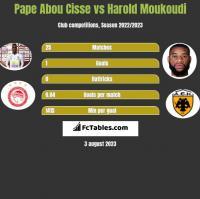 Pape Abou Cisse vs Harold Moukoudi h2h player stats