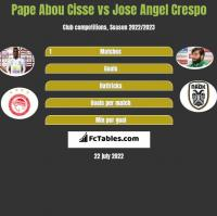 Pape Abou Cisse vs Jose Angel Crespo h2h player stats