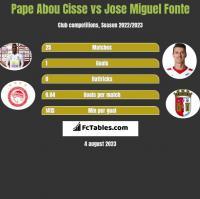 Pape Abou Cisse vs Jose Miguel Fonte h2h player stats