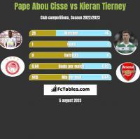 Pape Abou Cisse vs Kieran Tierney h2h player stats