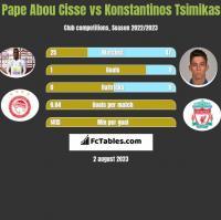 Pape Abou Cisse vs Konstantinos Tsimikas h2h player stats