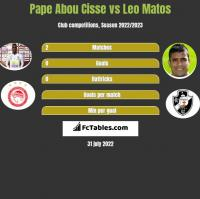 Pape Abou Cisse vs Leo Matos h2h player stats