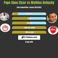 Pape Abou Cisse vs Mathieu Debuchy h2h player stats