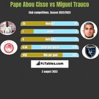 Pape Abou Cisse vs Miguel Trauco h2h player stats