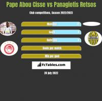Pape Abou Cisse vs Panagiotis Retsos h2h player stats