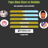 Pape Abou Cisse vs Reinildo h2h player stats