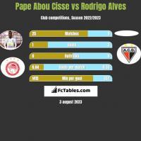 Pape Abou Cisse vs Rodrigo Alves h2h player stats